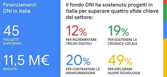I fondi della Google Digital News Initiative destinati al giornalismo italiano