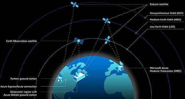 Il funzionamento di Azure Space