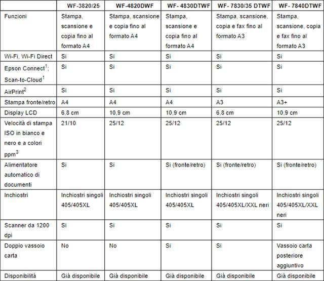 Le caratteristiche delle nuove stampanti Epson WorkForce