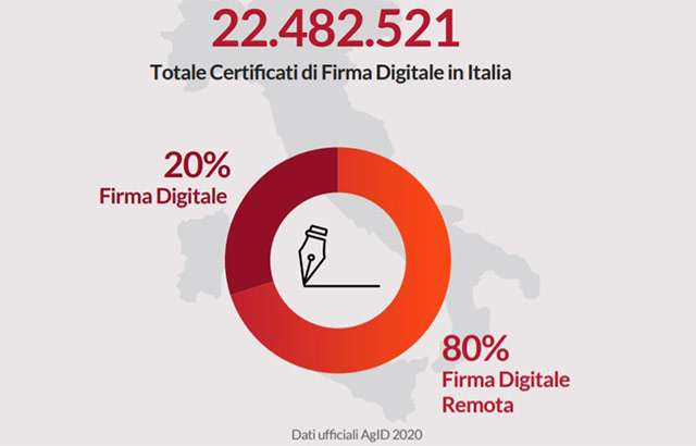 Firma Digitale: come va in Italia