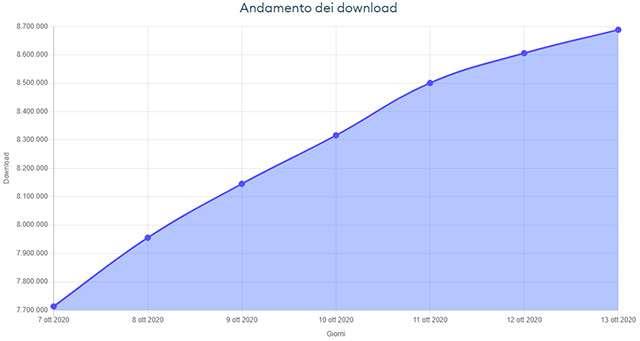 L'andamento dei download di Immuni