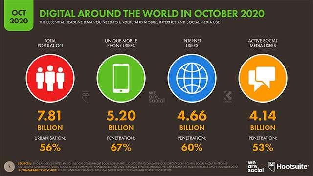 L'adozione dei social network nel mondo