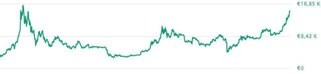 L'andamento del valore di Bitcoin nel tempo
