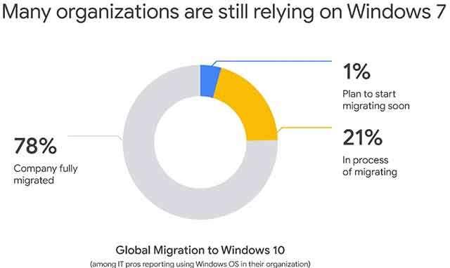 Le aziende e Windows 7: le complessità del processo di migrazione e aggiornamento