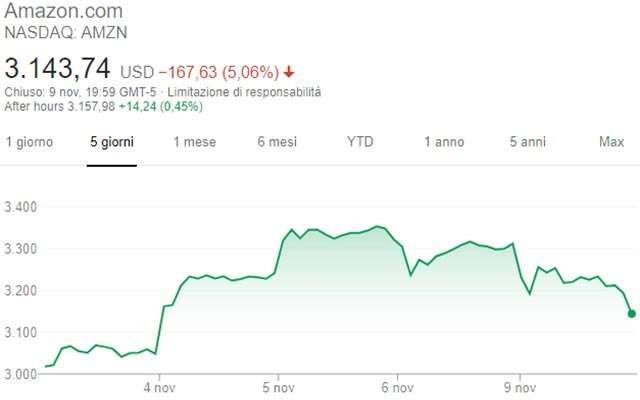 L'andamento delle azioni di Amazon