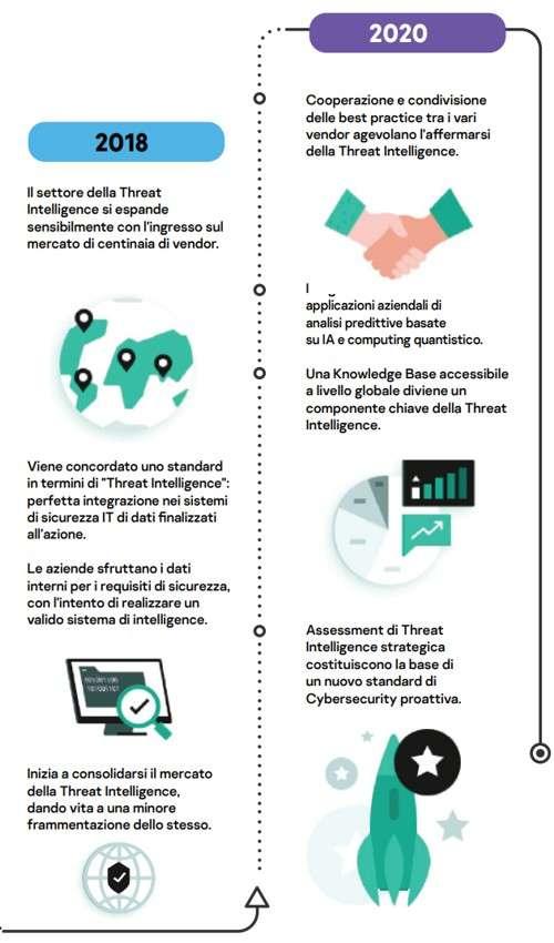 Evoluzione della Threat Intelligence: l'analisi Kaspersky