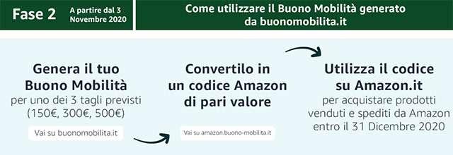 Buono Mobilità: come spenderlo su Amazon