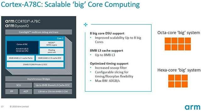 L'architettura di ARM Cortex-A78C