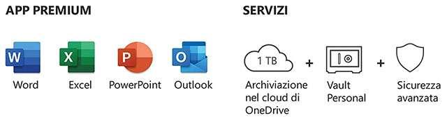 La suite Microsoft 365 e ciò che include
