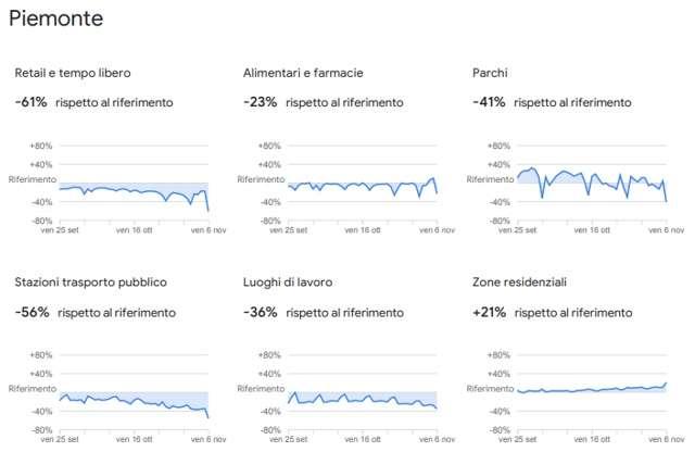 Google Mobility Report: Piemonte