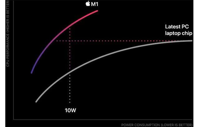 Le prestazioni di Apple M1