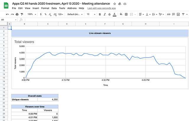 I report sulle presente delle riunioni organizzate su Google Meet