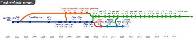 La timeline delle release per OpenOffice e LibreOffice