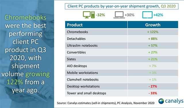 Il Q3 2020 del mercato PC secondo i dati di Canalys