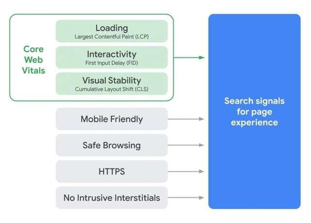 Segnali utilizzati da Google da maggio 2021