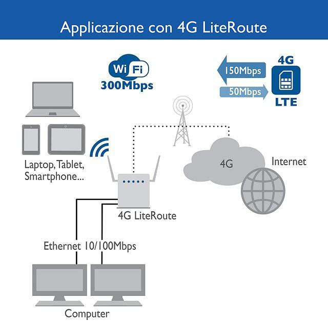 Router Digicom