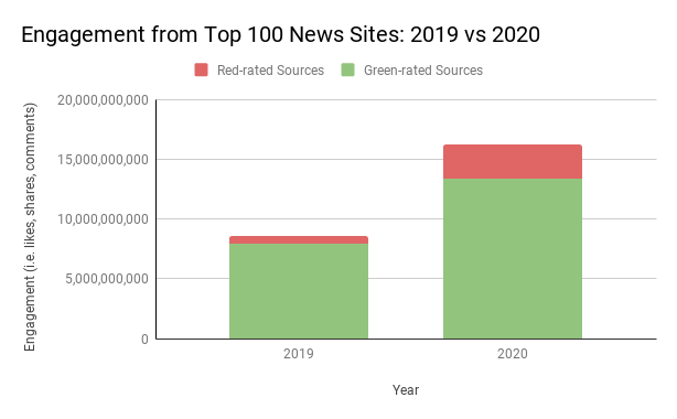 Engagement e news tra 2019 e 2020