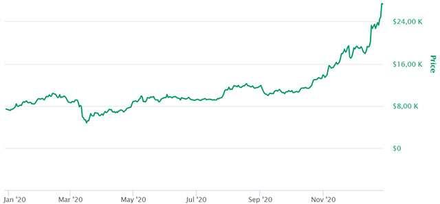 Il valore di Bitcoin negli ultimi dodici mesi
