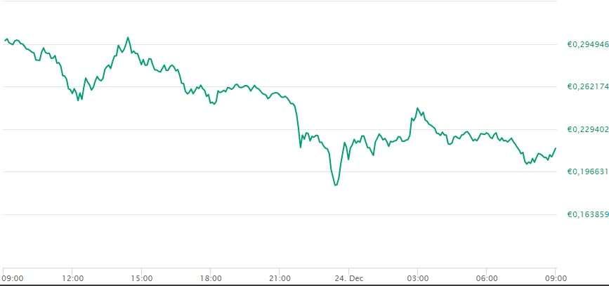 Il valore di Ripple nelle ultime 24 ore