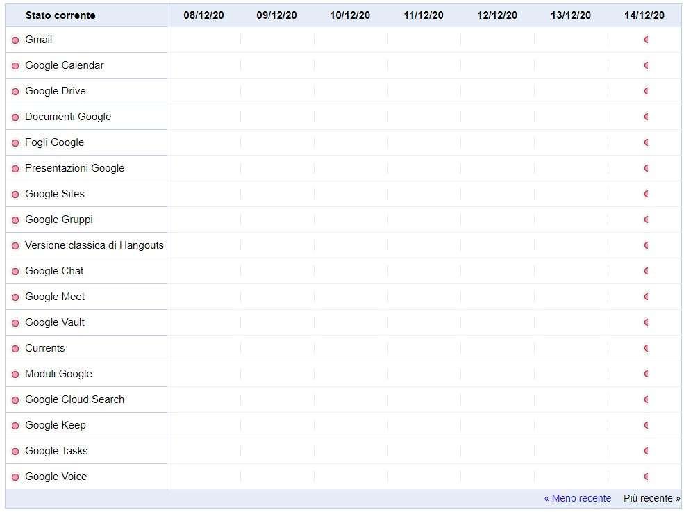 Google Status Dashboard, l'aggiornamento