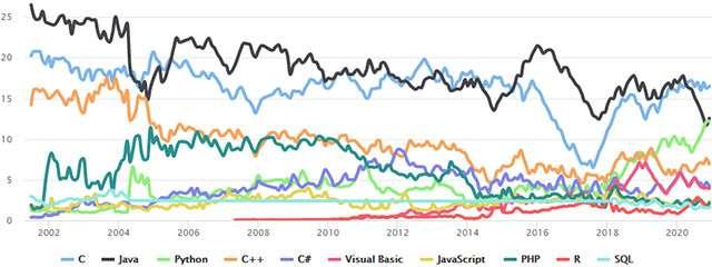 La classifica TIOBE sui linguaggi di programmazione più utilizzati