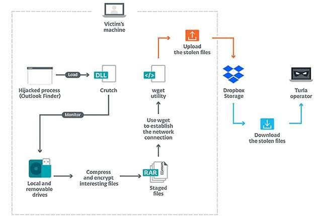 L'architettura del malware Crutch di Turla