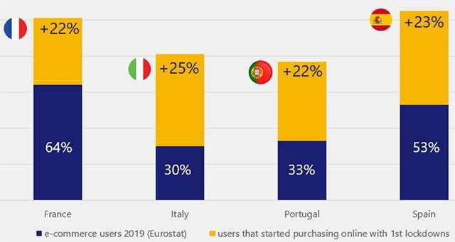 Lo studio visa sull'utilizzo dell'e-commerce in Italia e in Europa