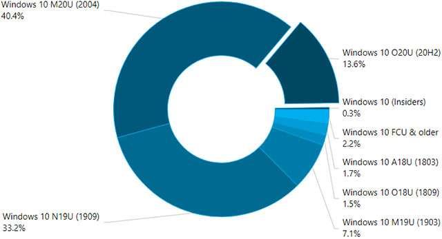Come sono distribuite le varie edizioni di Windows 10
