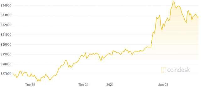 Il valore di Bitcoin e la sua variazione nell'ultima settimana