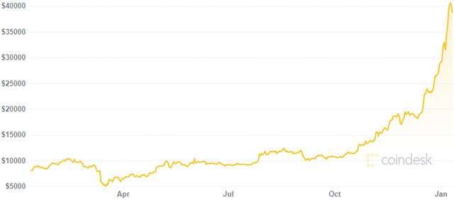 Il valore di Bitcoin nell'ultimo anno