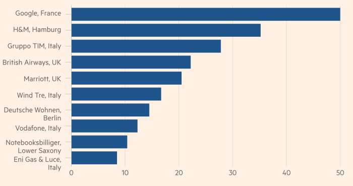 Multe GDPR top 10