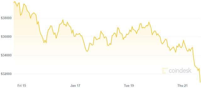 Bitcoin: il valore dal 14 al 21 gennaio 2021