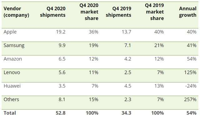 Tablet 2020, dati Canalys
