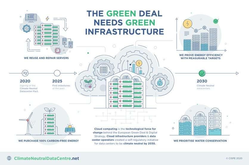 Il piano Climate Neutral Datacenter