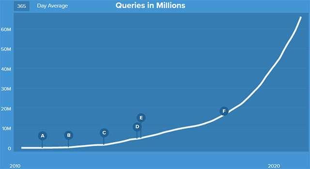 Il traffico di DuckDuckGo andato crescendo nel tempo