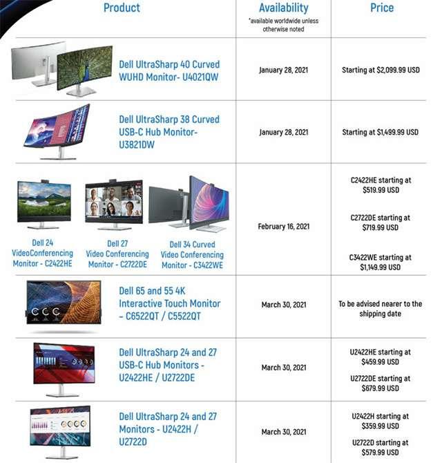 Dell: i nuovi monitor per il business, l'uscita e il prezzo di lancio