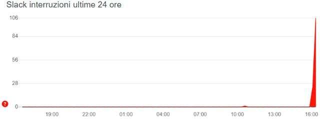 I problemi a Slack segnalati in Downdetector