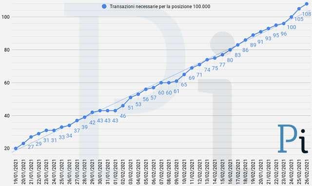 Super Cashback: il numero minimo di transazioni necessarie per ottenere i 1500 euro (aggiornato a venerdì 26 febbraio)