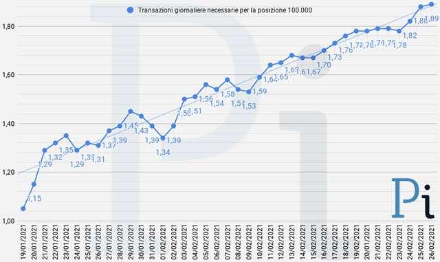 Super Cashback: la media giornaliera delle transazioni necessarie per ottenere i 1500 euro (aggiornato a venerdì 26 febbraio)