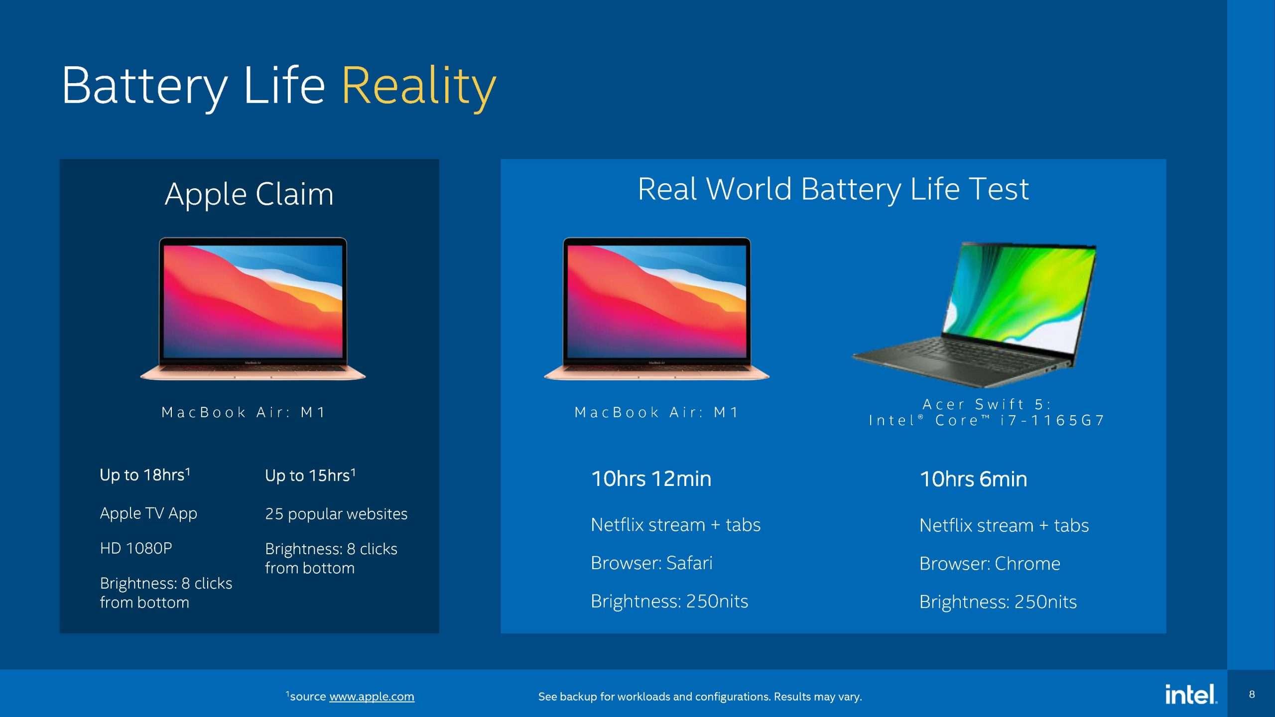 Intel vs Apple test autonomia