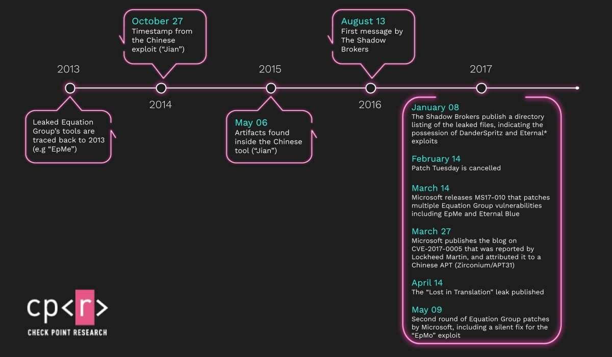 Jian Timeline