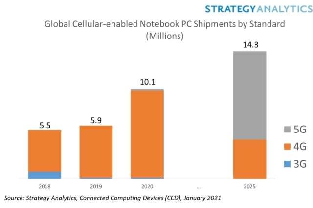 Notebook LTE nel 2020
