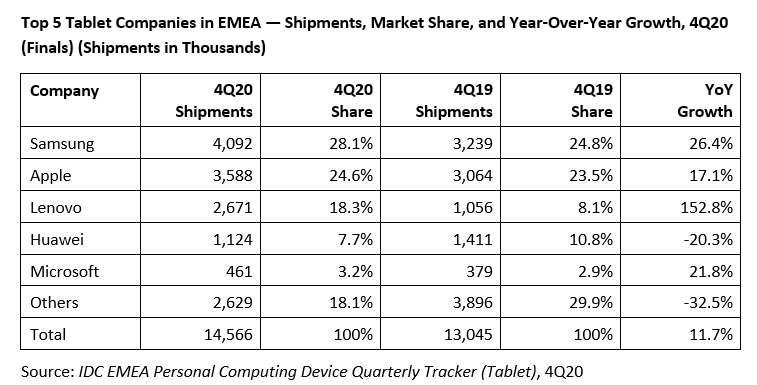 Tablet market share EMEA