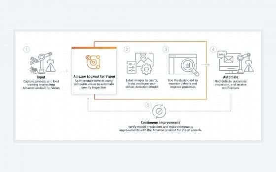 Amazon Lookout for Vision: il controllo lo fa AWS