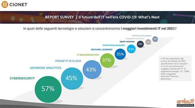 Il futuro dell'IT nell'era COVID-19: What's Next