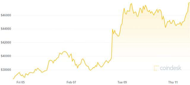 Il valore di Bitcoin nell'ultima settimana