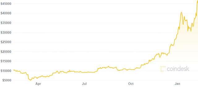 Il valore di Bitcoin nell'ultimo mese