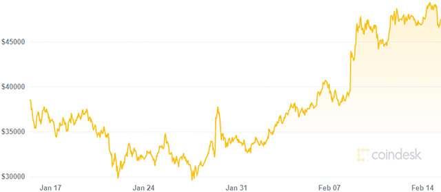 L'andamento del valore di Bitcoin nell'ultimo mese