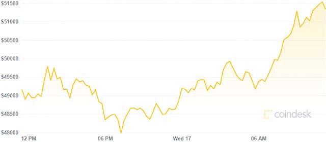 La variazione del valore di Bitcoin nelle ultime 24 ore (17 febbraio 2021)