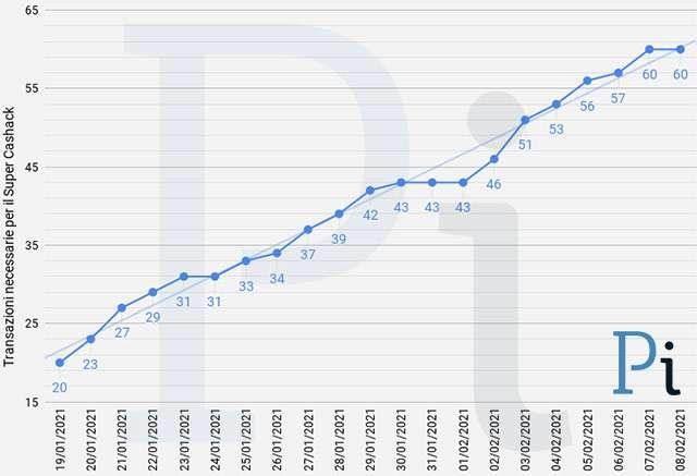 Super Cashback: il numero minimo di transazioni necessarie per ottenere i 1500 euro (aggiornato a lunedì 8 febbraio)